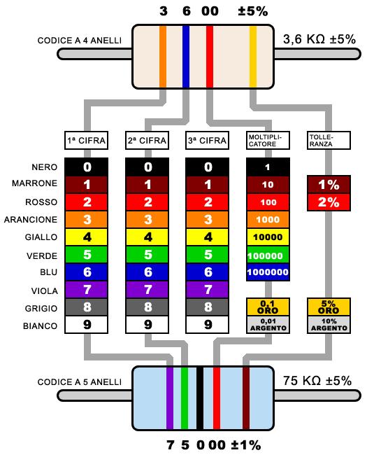 codice a colori resistore a 4 anelli