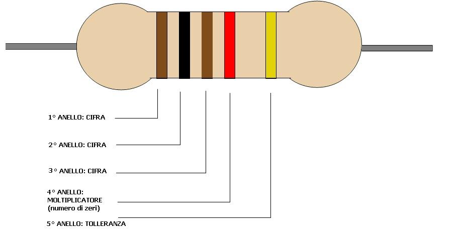 codice colore resistore a 5 anelli