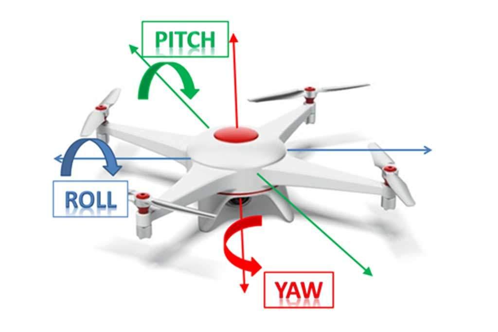yaw, pitch, roll - drone